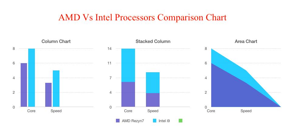 AMD Vs Intel Processors Comparison Chart