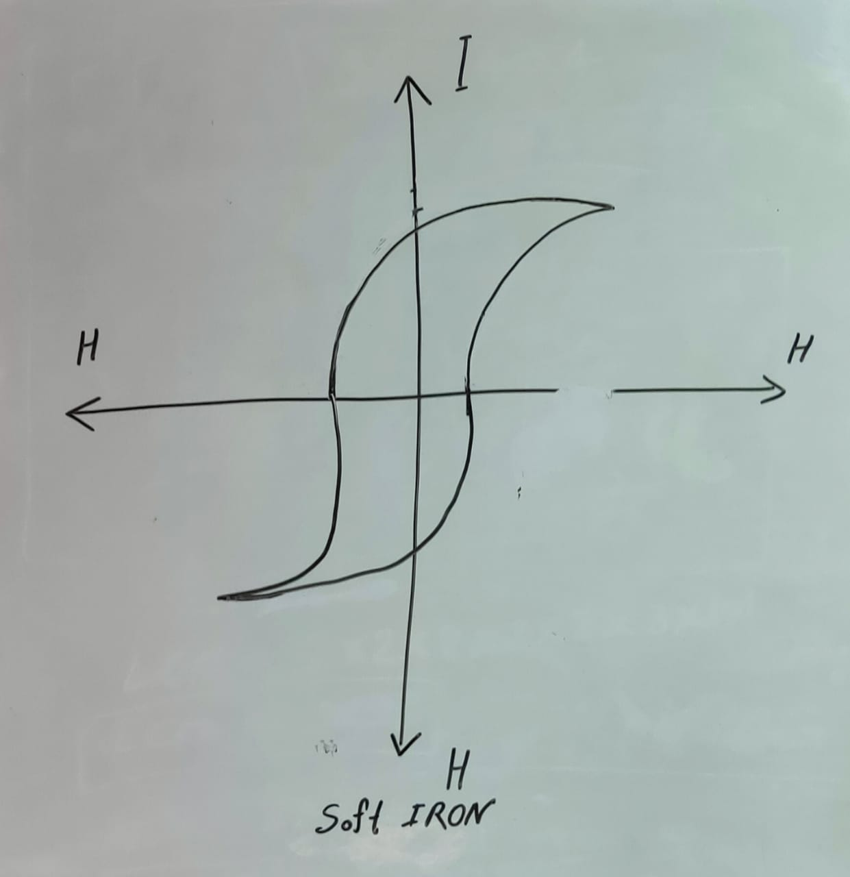 difference between soft iron and steel